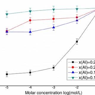(PDF) Ion versus pH sensitivity of ungated AlGaN/GaN