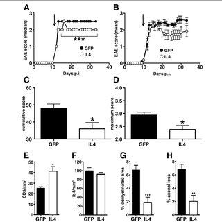 CNS IL4 gene therapy inhibits clinical and pathological