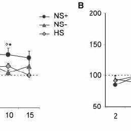 (PDF) Hyperexcitability of parietal-motor functional