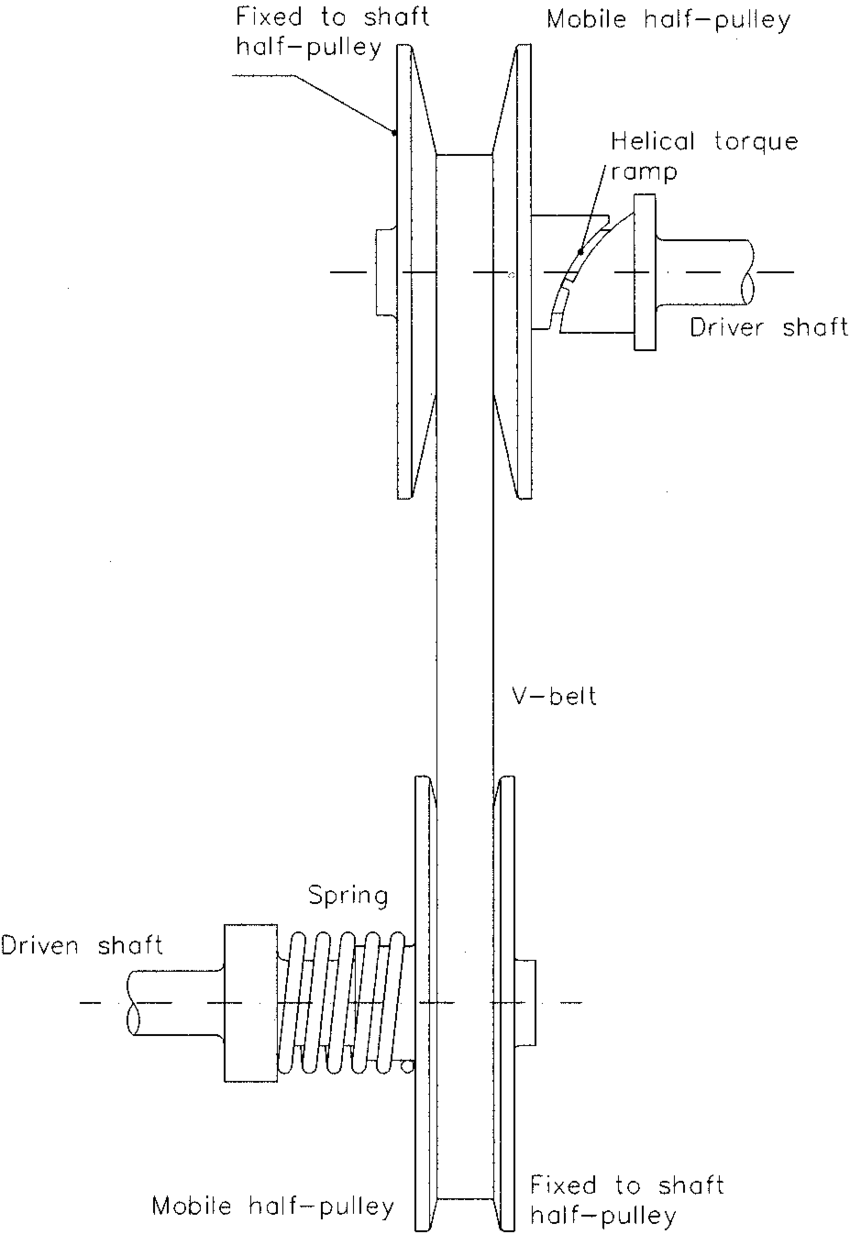 medium resolution of automatically regulated cvt with a torque sensing