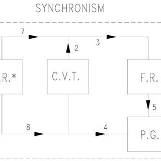 (PDF) Fuel consumption of a vehicle with power split CVT