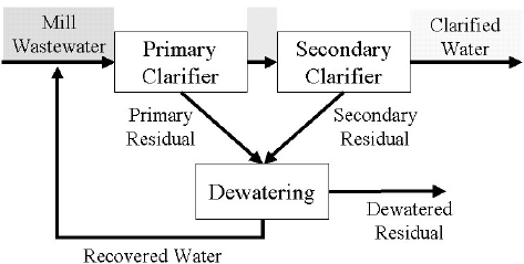 Pulp and paper mill wastewater treatment process