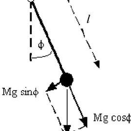 (PDF) The real pendulum: theory, simulation, experiment