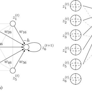 Schematics of a Hopfield network update step. (a