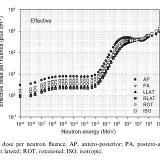 (PDF) Analisi dei rischi da radiazioni ionizzanti