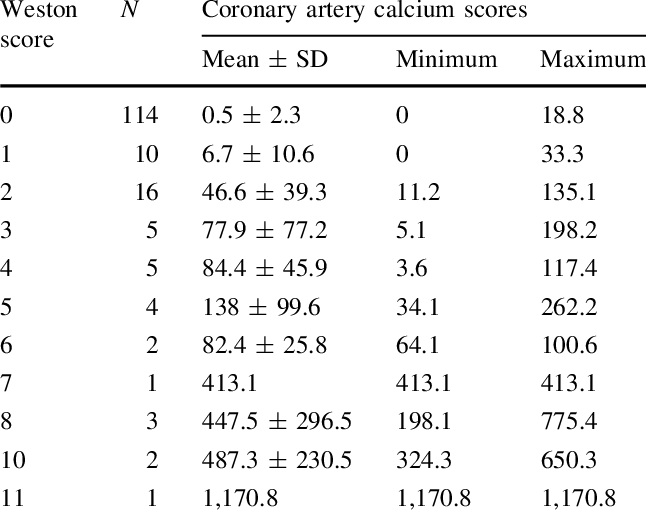 Summary of total coronary artery calcium scores by each