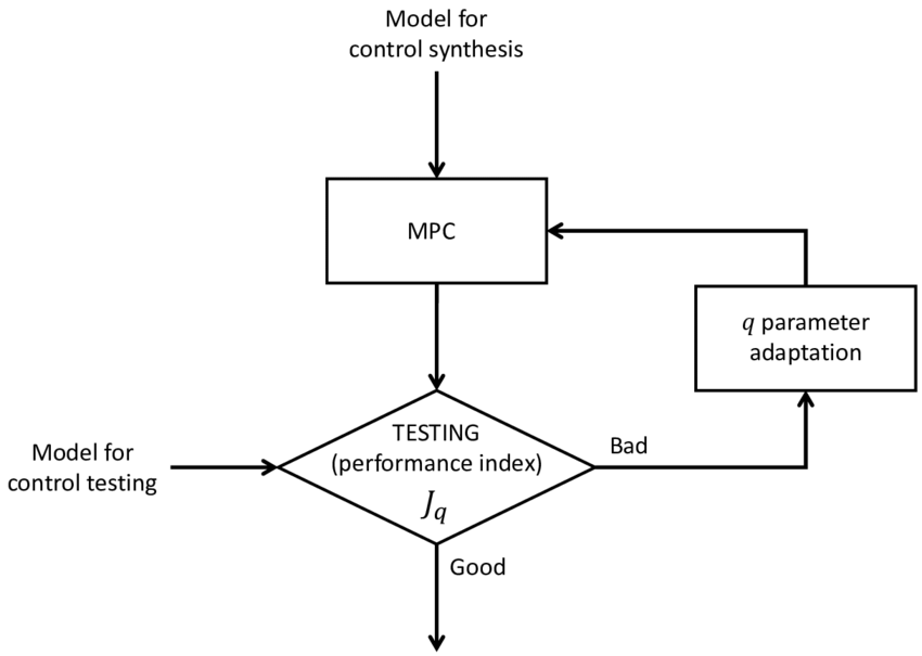 Flow chart of the calibration procedure used to tune the