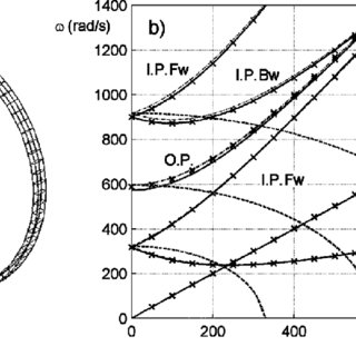 Coupled vibration amplitudes of the two-bearing cracked