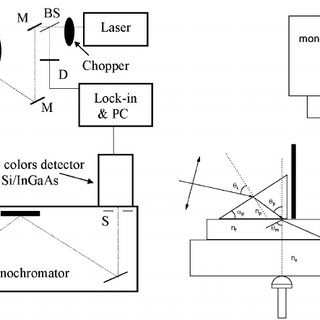 (PDF) Photoluminescence of Rare-Earth–Doped Glasses