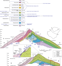 sketch geological cross sections showing the succession of caldera type and lateral [ 850 x 1030 Pixel ]