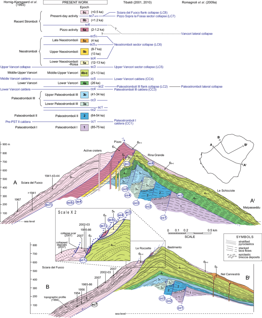 hight resolution of sketch geological cross sections showing the succession of caldera type and lateral