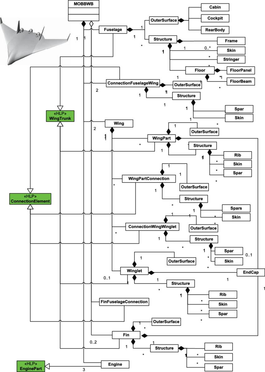 [DIAGRAM] Unified Modeling Language Uml Wiring Diagram