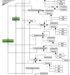 uml class diagram of the hierarchical structure of a bwb aircraft generated with the hlps [ 850 x 1190 Pixel ]