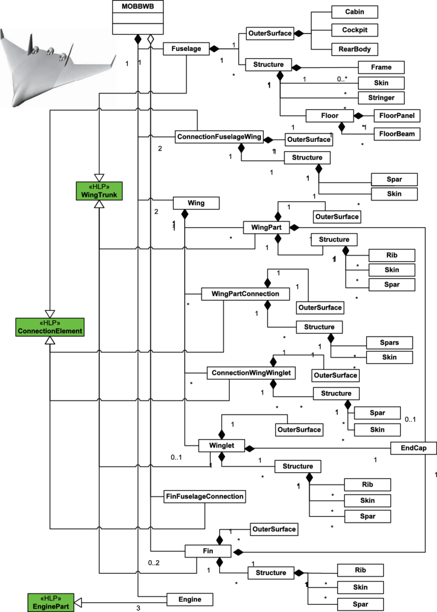 hight resolution of uml class diagram of the hierarchical structure of a bwb aircraft generated with the hlps