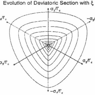 (PDF) A thermodynamic approach to constitutive modelling