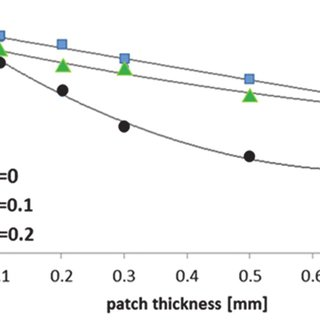 Effect of sheet thickness on the forming limit diagrams