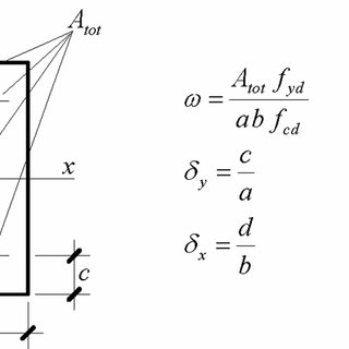 (PDF) On the Failure Envelope of Reinforced Concrete Cross
