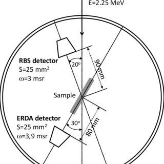 (PDF) Plasma Enhanced-Chemical Vapour Deposition of Scuff