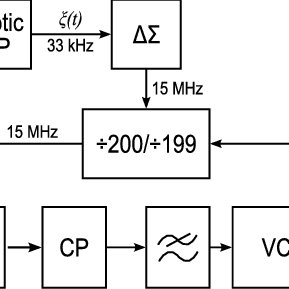 (PDF) A 3 GHz Spread Spectrum Clock Generator for SATA
