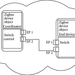 Delay analysis in a Zigbee network. Experimental