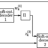 BER of a turbo code and the BCJR algorithm. The extrinsic