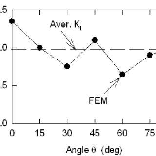 (PDF) X-ray Computed Tomography vs. Metallography for Pore