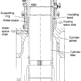 The cross-section of the cylinder of SULZER RTA 58 engine