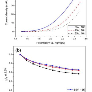 Effect of anodization time on the oxygen evolution