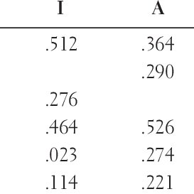 (PDF) The Structural Validity of Holland's R-I-A-S-E-C