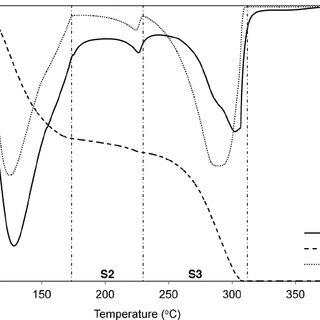 (PDF) Thermal analysis of aqueous urea ammonium nitrate