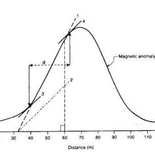 (PDF) Variation of Structural Index of Peters Half Slope