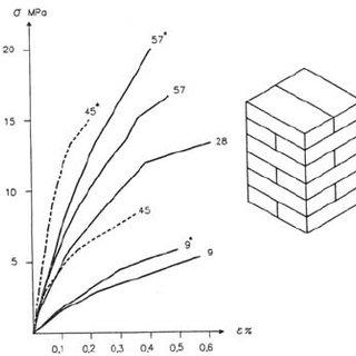 (PDF) Mechanical behavior assessment of concrete block
