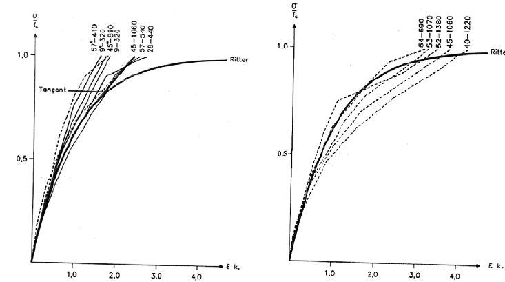 (a) Normalized stress-strain curve obtained from Knutson