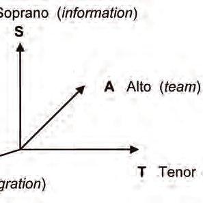 (PDF) A four-dimensional Maxwell equation for social