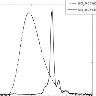 (PDF) Ce doped SiO(2) optical fibers for remote radiation