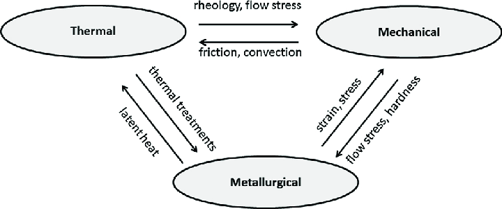 Interaction diagram showing the physical phenomena