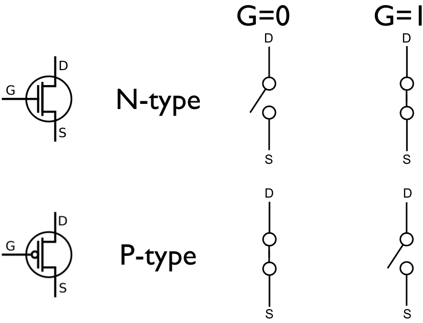 MOSFET representations. N-type (top) & P-type (bottom). At