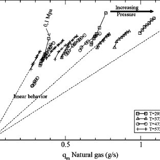 Extrapolation of global CH chemiluminescence for higher
