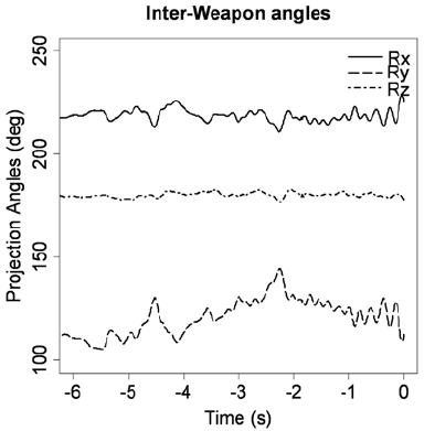 Interweapon angles This figure shows interweapon