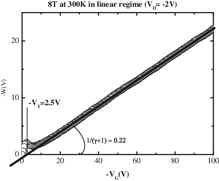 Curves of W calculated with the differential method