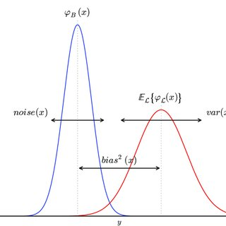 4: (Left) Bias-variance decomposition of the