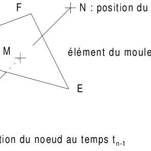 Géométrie duprobì eme de contact l'utilisation de