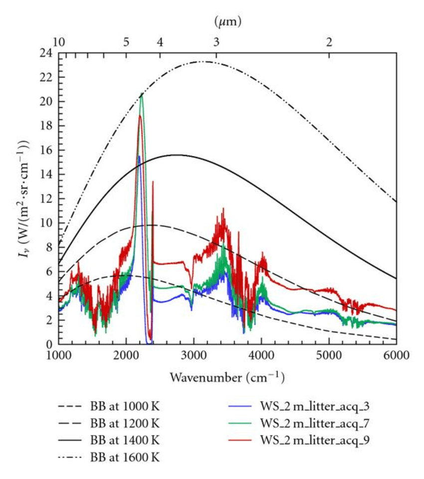 hight resolution of emission spectra resulting from the burning of the 2 m long ws fuel bed with