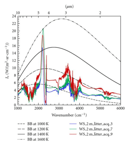 small resolution of emission spectra resulting from the burning of the 2 m long ws fuel bed with