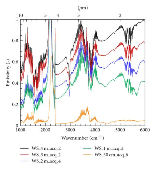 small resolution of emissivity computed from maximum emission spectra versus wavenumber and wavelength ws are used