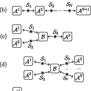 (PDF) Nonlinear Bell Inequalities Tailored for Quantum