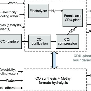 (PDF) Formic acid synthesis using CO2 as raw material