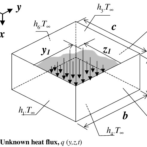 (PDF) Numerical and experimental simulation for heat flux