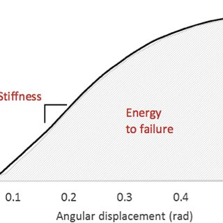 Representative load-displacement curve for 3-point bending