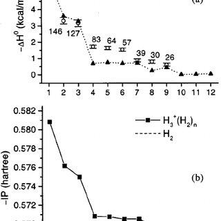 IR–UV double resonance spectra of ͑ a ͒ 1-methylguanine